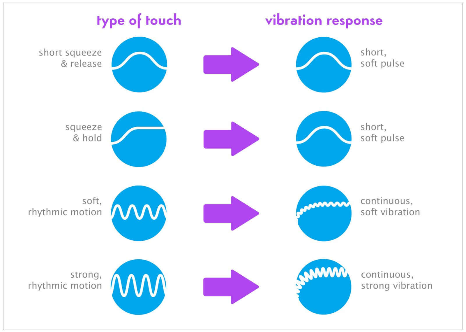 The Ambrosia Vibe responds to different types of pressure by creating various types of vibrations.
