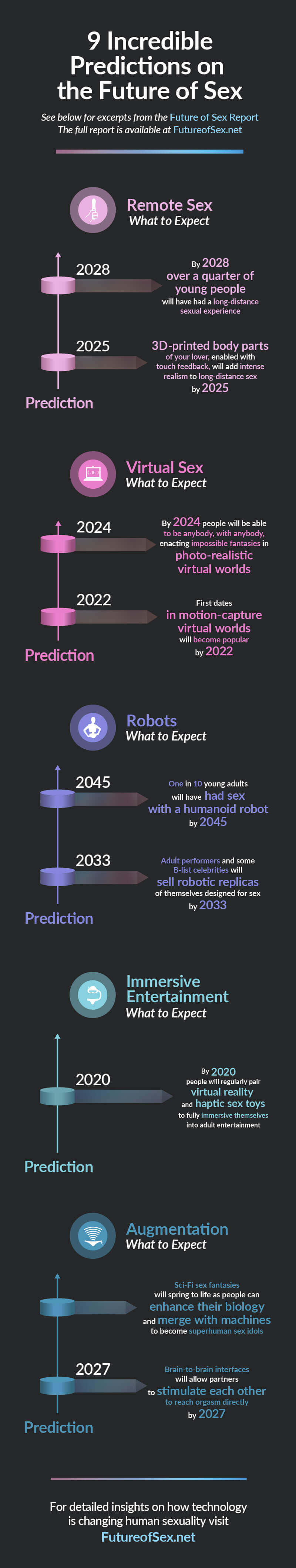 Infographics showing 9 predictions from the Future of Sex Report.