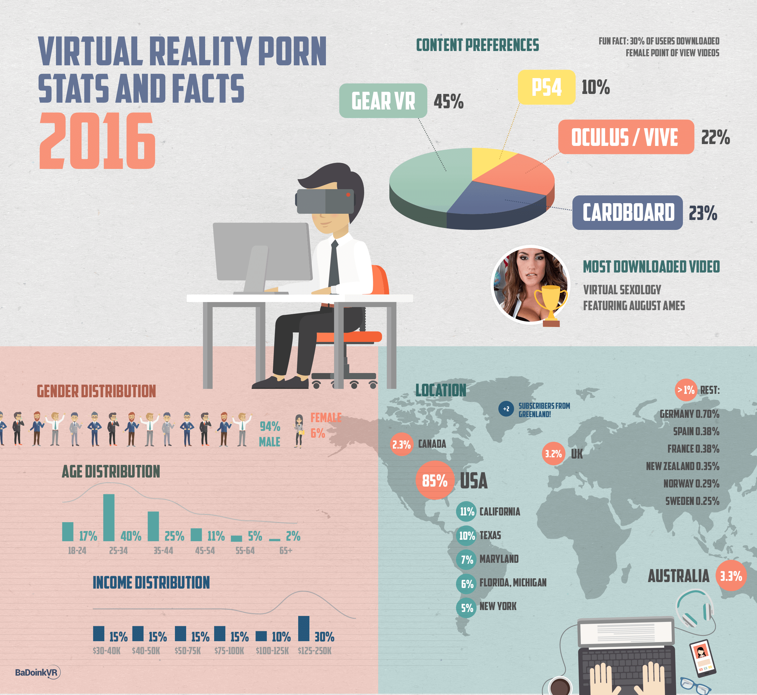 BaDoinkVR has released interesting facts and figures about VR porn viewership.
