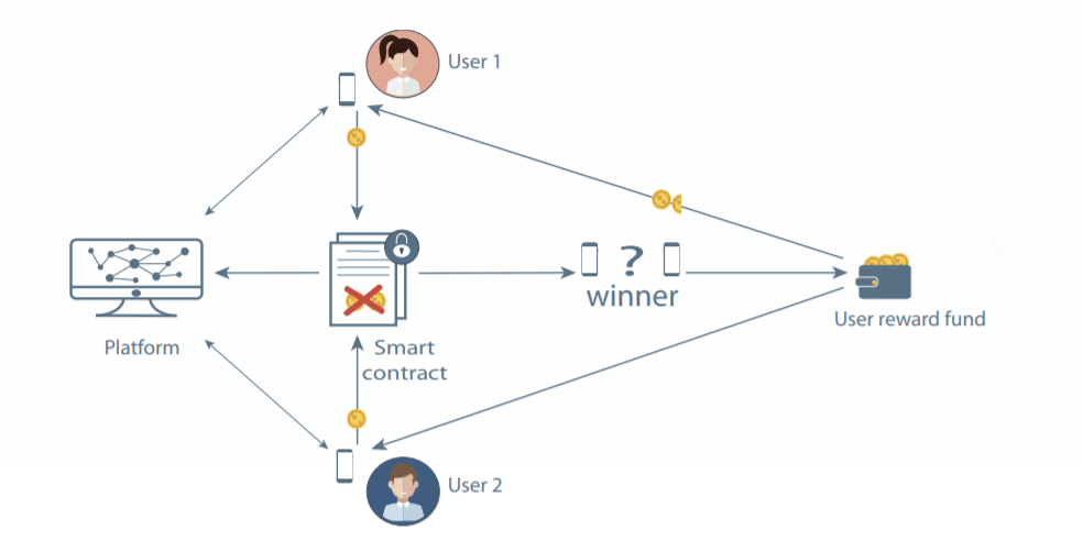 A visual explanation of how ExoLover works to maintain security.