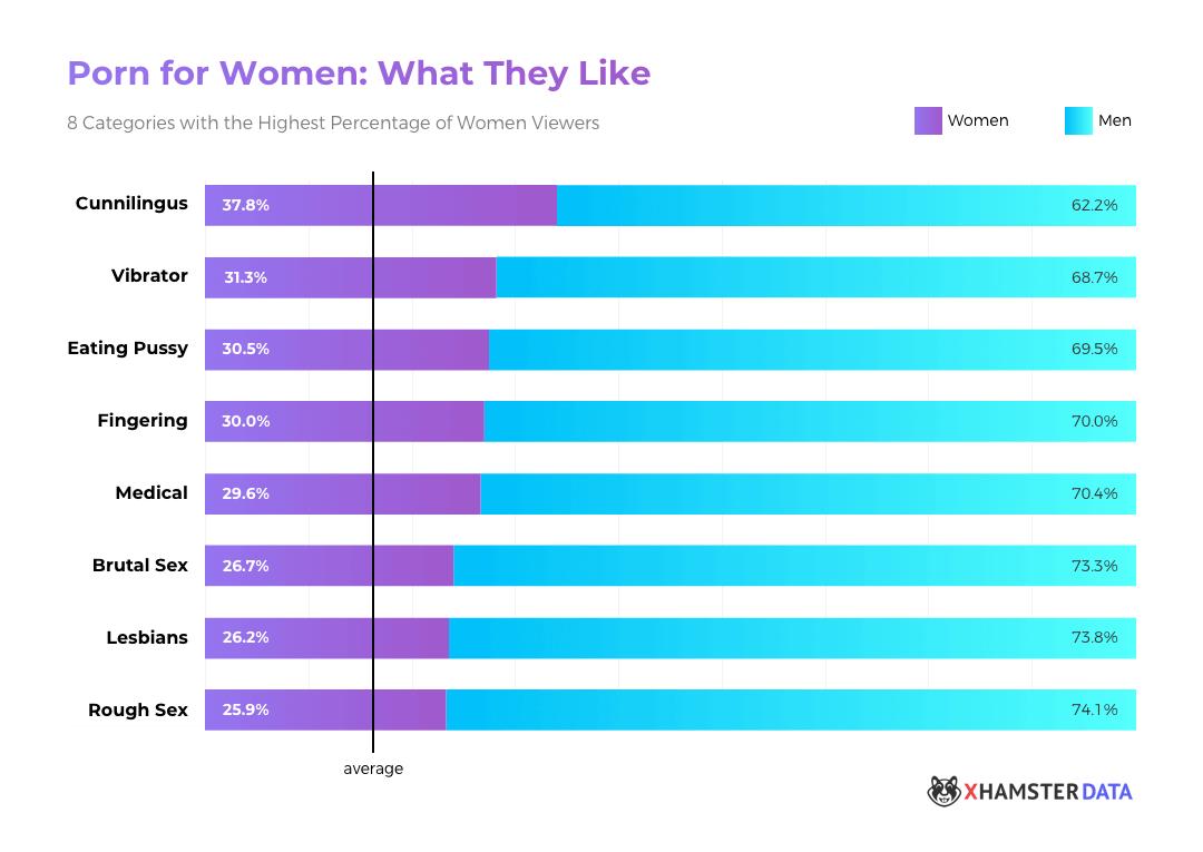 Pornography women statistics
