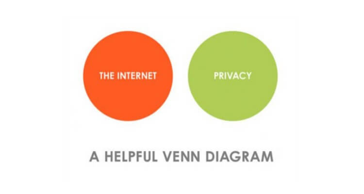 Picture of a Venna Diagram showing the ratio between the internet and privacy
