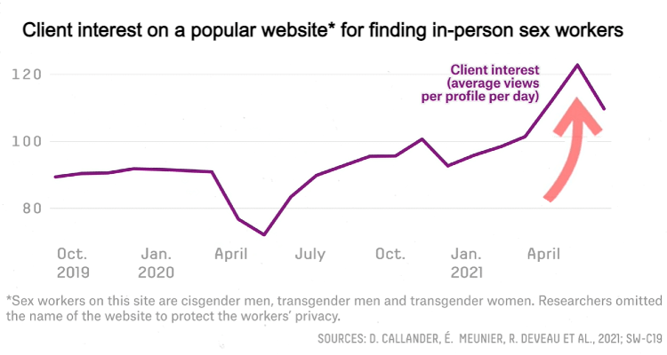 Graph showing client interest on a popular website for finding in-person sex workers